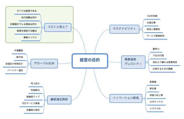 図5 新しい時代の経営目的